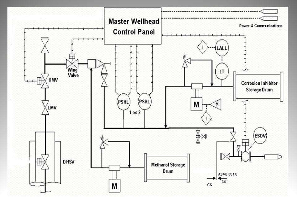 Wellhead Facilite Diseñado bajo la norma API (RP) 14 C Presión de trabajo 135 Barg Temperatura máxima de trabajo 60 °C (45 °C + 15 °C de margen de seguridad) a 0,5 MSm3/d Máxima capacidad de producción de 0,5 MSm3/d y mínima de 0,05 MSm3/d Capacidad para producir 10 m3/MSm3 de gas con una capacidad máxima de producción de fluido de 21 m3/MSm3 de gas Capacidad de mover 10 % de CO2 en el flujo de gas producido Conjunto de válvulas de producción y seguridad