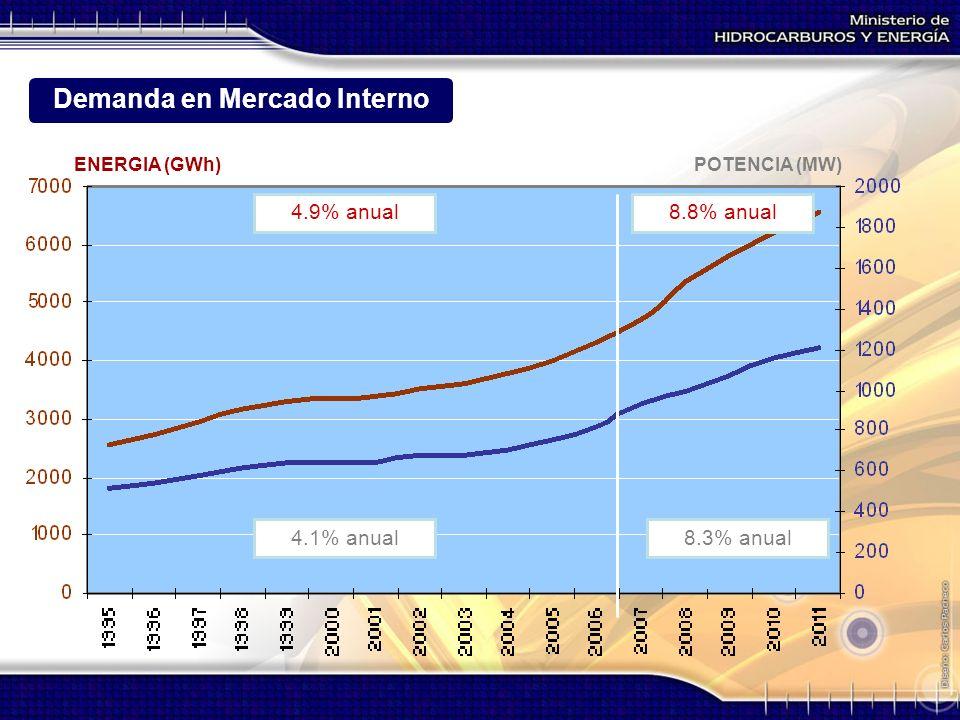 4.9% anual 4.1% anual 8.8% anual 8.3% anual ENERGIA (GWh)POTENCIA (MW) Demanda en Mercado Interno