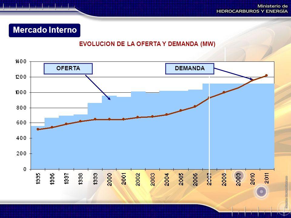 EVOLUCION DE LA OFERTA Y DEMANDA (MW) OFERTADEMANDA Mercado Interno