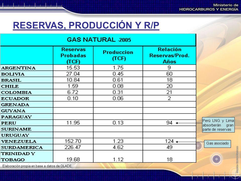 Fuente: Elaboración propia en base a datos de OLADE RESERVAS, PRODUCCIÓN Y R/P Perú LNG y Lima absorberán gran parte de reservas Gas asociado Elaborac