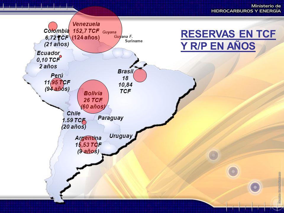 Argentina 15,53 TCF (9 años) Paraguay Bolivia 26 TCF (60 años) Chile 1.59 TCF (20 años) Perú 11.95 TCF (94 años) Colombia 6,72 TCF (21 años) Venezuela