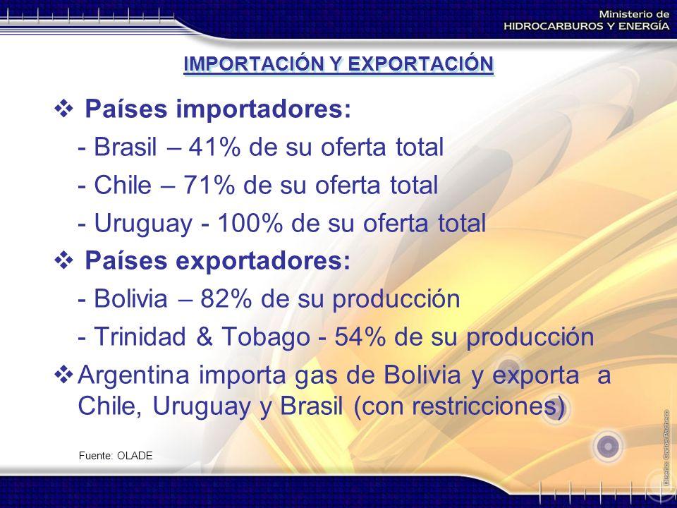 IMPORTACIÓN Y EXPORTACIÓN Países importadores: - Brasil – 41% de su oferta total - Chile – 71% de su oferta total - Uruguay - 100% de su oferta total