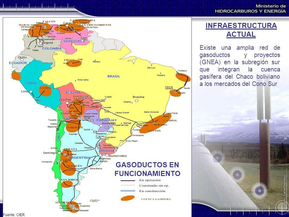 INFRAESTRUCTURA ACTUAL GASODUCTOS EN FUNCIONAMIENTO Existe una amplia red de gasoductos y proyectos (GNEA) en la subregión sur que integran la cuenca