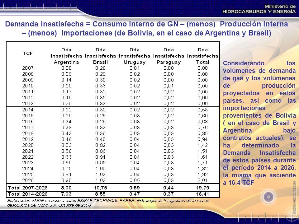 Considerando los volúmenes de demanda de gas y los volúmenes de producción proyectados en estos países, así como las importaciones provenientes de Bol