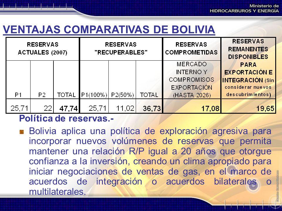 VENTAJAS COMPARATIVAS DE BOLIVIA Política de reservas.- Bolivia aplica una política de exploración agresiva para incorporar nuevos volúmenes de reserv