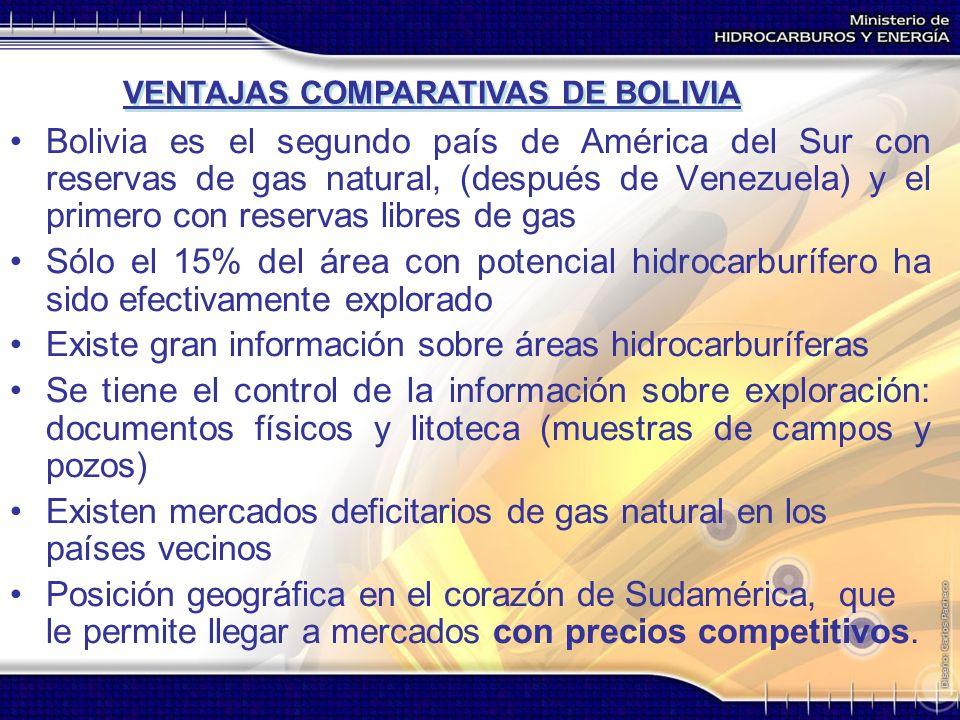 Bolivia es el segundo país de América del Sur con reservas de gas natural, (después de Venezuela) y el primero con reservas libres de gas Sólo el 15%