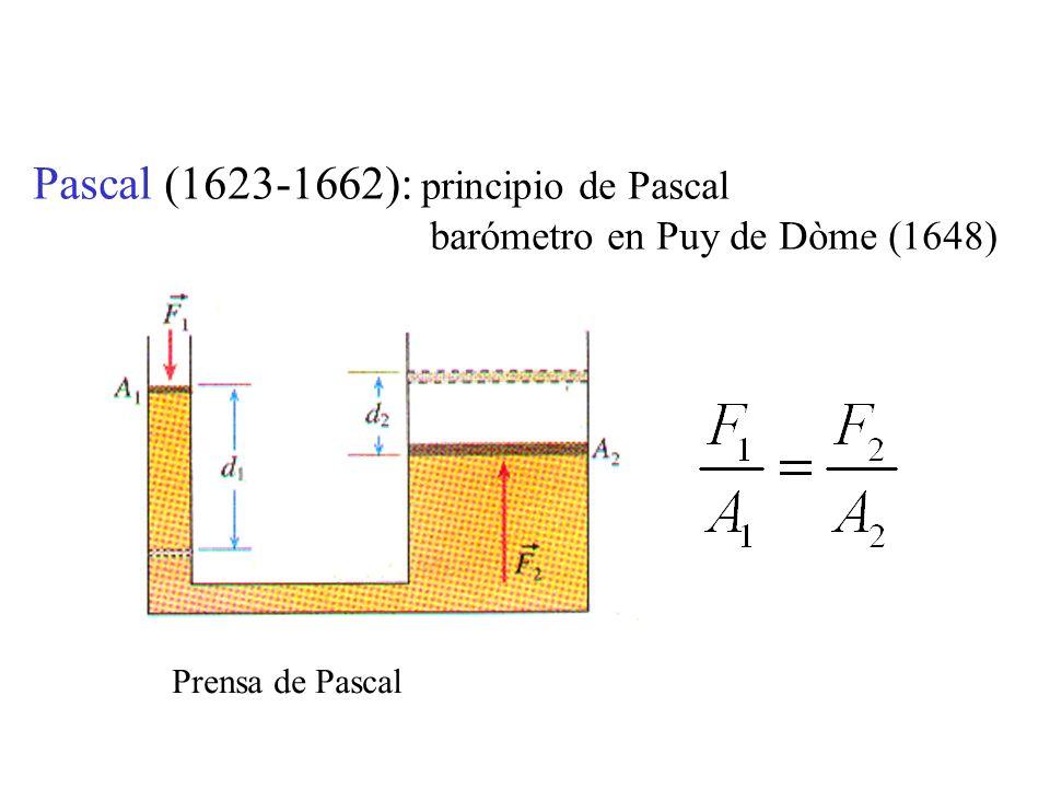 Pascal (1623-1662): principio de Pascal barómetro en Puy de Dòme (1648) Prensa de Pascal