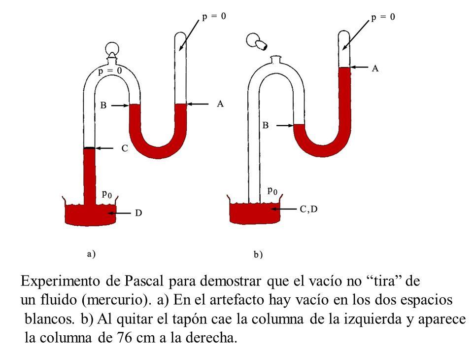 Experimento de Pascal para demostrar que el vacío no tira de un fluido (mercurio). a) En el artefacto hay vacío en los dos espacios blancos. b) Al qui