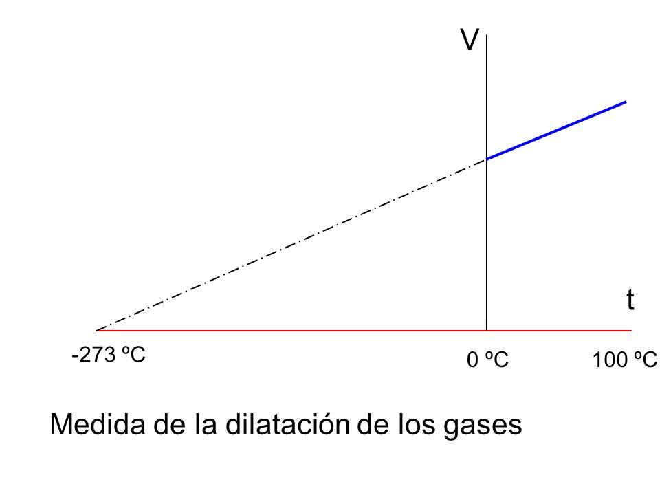 V t 0 ºC100 ºC -273 ºC Medida de la dilatación de los gases