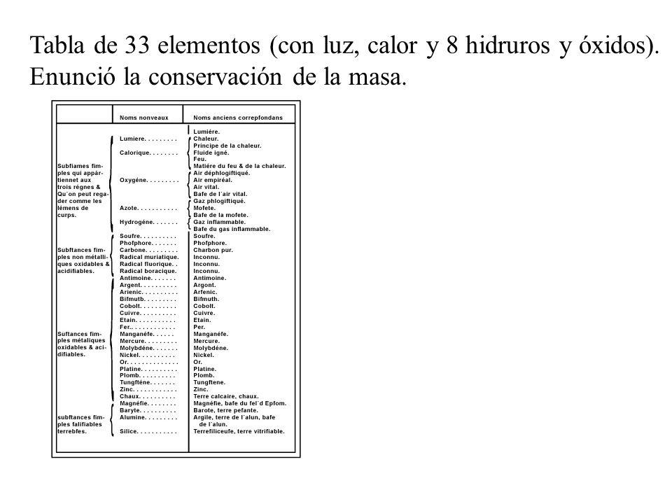 Tabla de 33 elementos (con luz, calor y 8 hidruros y óxidos). Enunció la conservación de la masa.