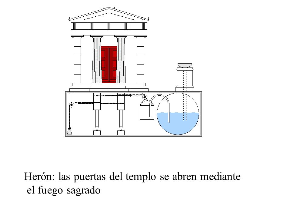 Herón: las puertas del templo se abren mediante el fuego sagrado