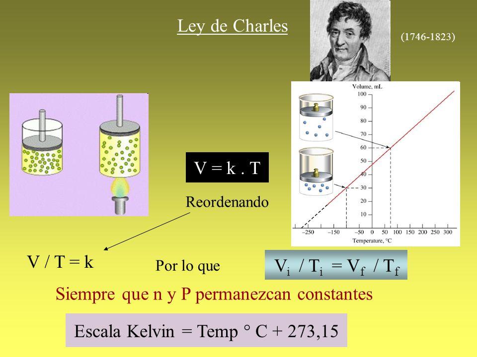 Ley de Charles V = k. T Reordenando V / T = k Por lo que V i / T i = V f / T f Siempre que n y P permanezcan constantes Escala Kelvin = Temp ° C + 273