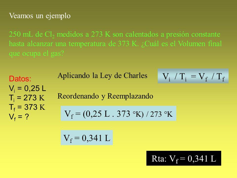 250 mL de Cl 2 medidos a 273 K son calentados a presión constante hasta alcanzar una temperatura de 373 K. ¿Cuál es el Volumen final que ocupa el gas?