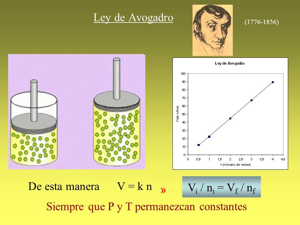 Ley de Avogadro De esta maneraV = k n V i / n i = V f / n f » Siempre que P y T permanezcan constantes (1776-1856)