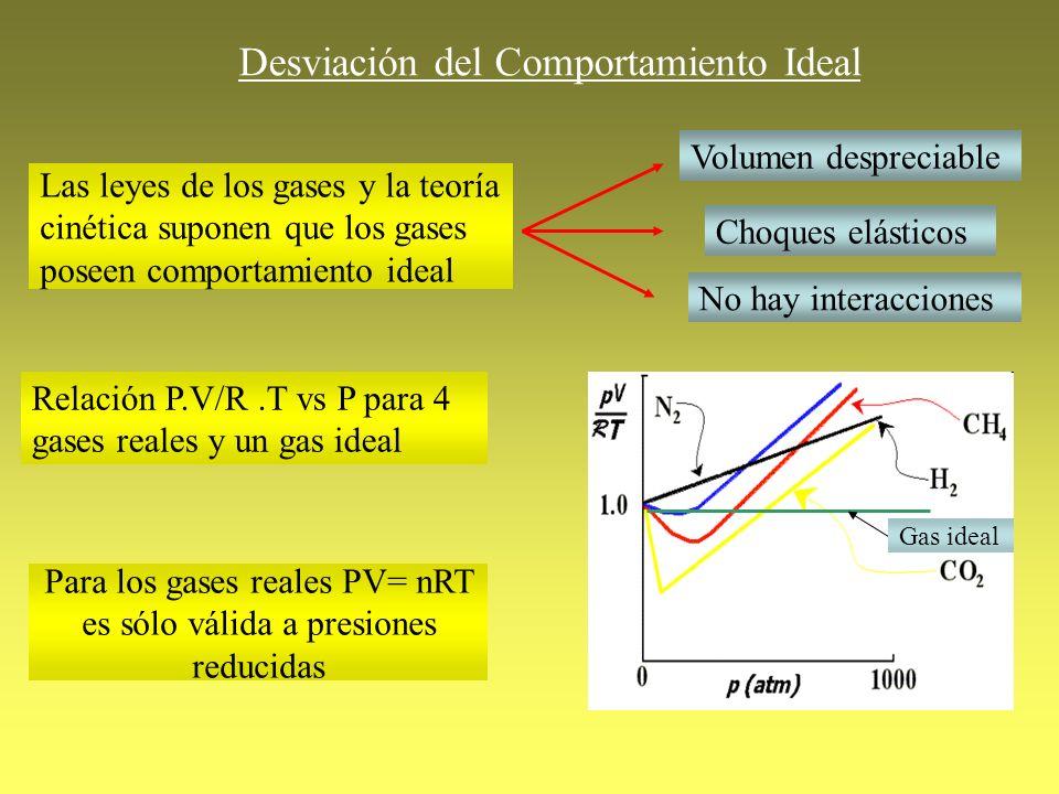 Desviación del Comportamiento Ideal Las leyes de los gases y la teoría cinética suponen que los gases poseen comportamiento ideal Volumen despreciable