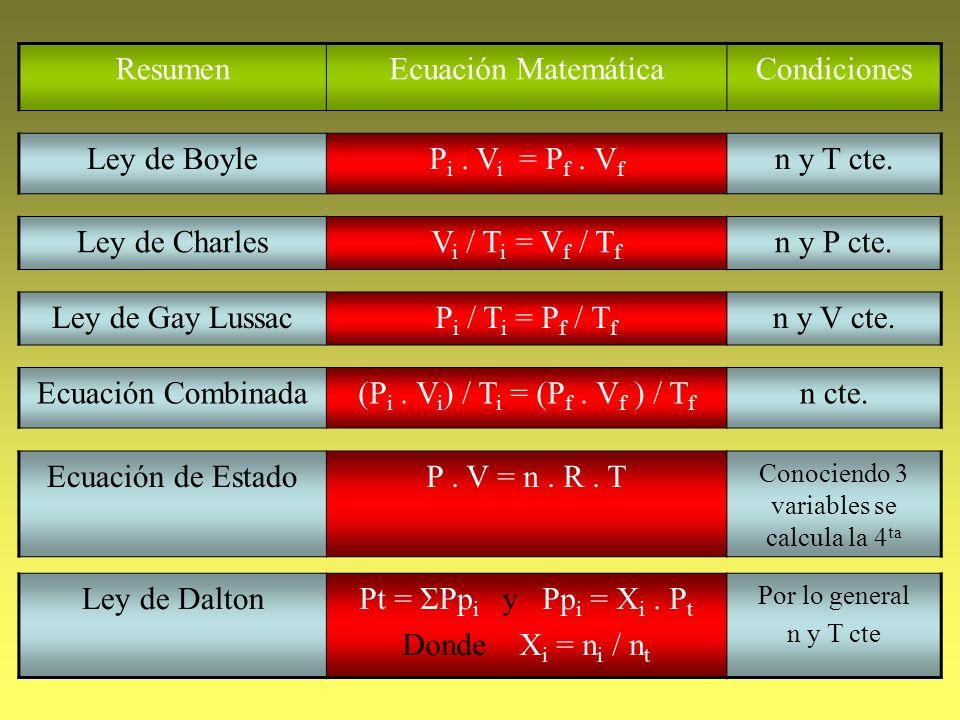 ResumenEcuación MatemáticaCondiciones Ley de BoyleP i. V i = P f. V f n y T cte. Ley de CharlesV i / T i = V f / T f n y P cte. Ley de Gay LussacP i /