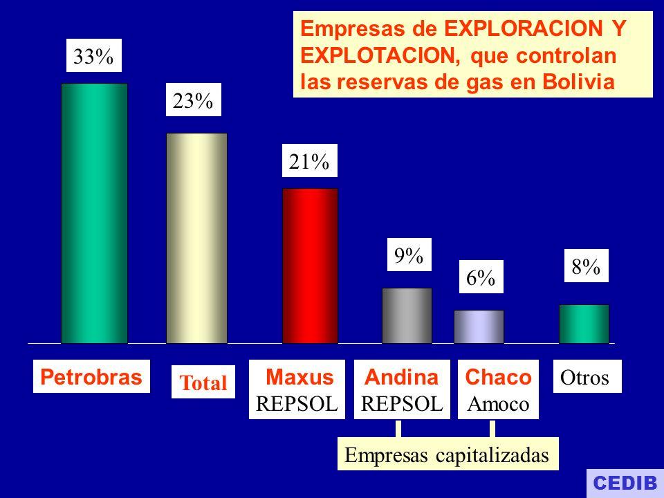 2002: Participación de BOLIVIA en los beneficios del negocio del gas 1.