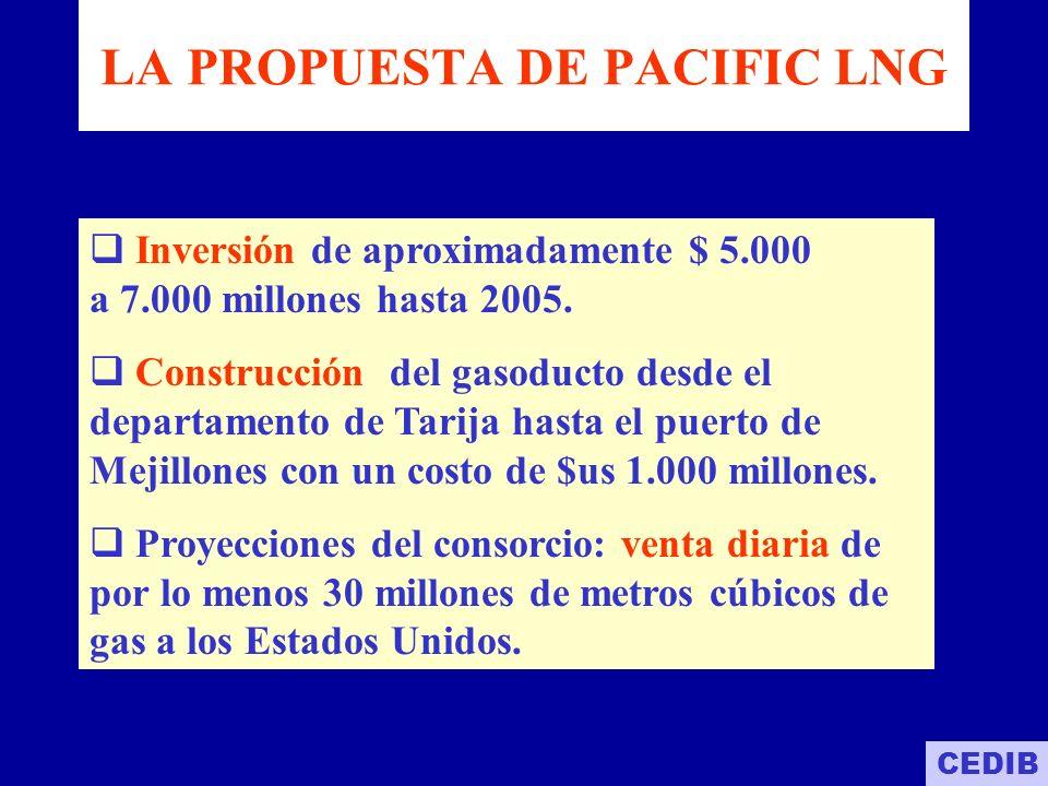 según gobierno Boliviano EXPORTACIÓN DE GAS A EE.UU : LA MINA DE ORO triplicará los ingresos actuales para Bolivia se prevé un ingreso anual adicional de $us.