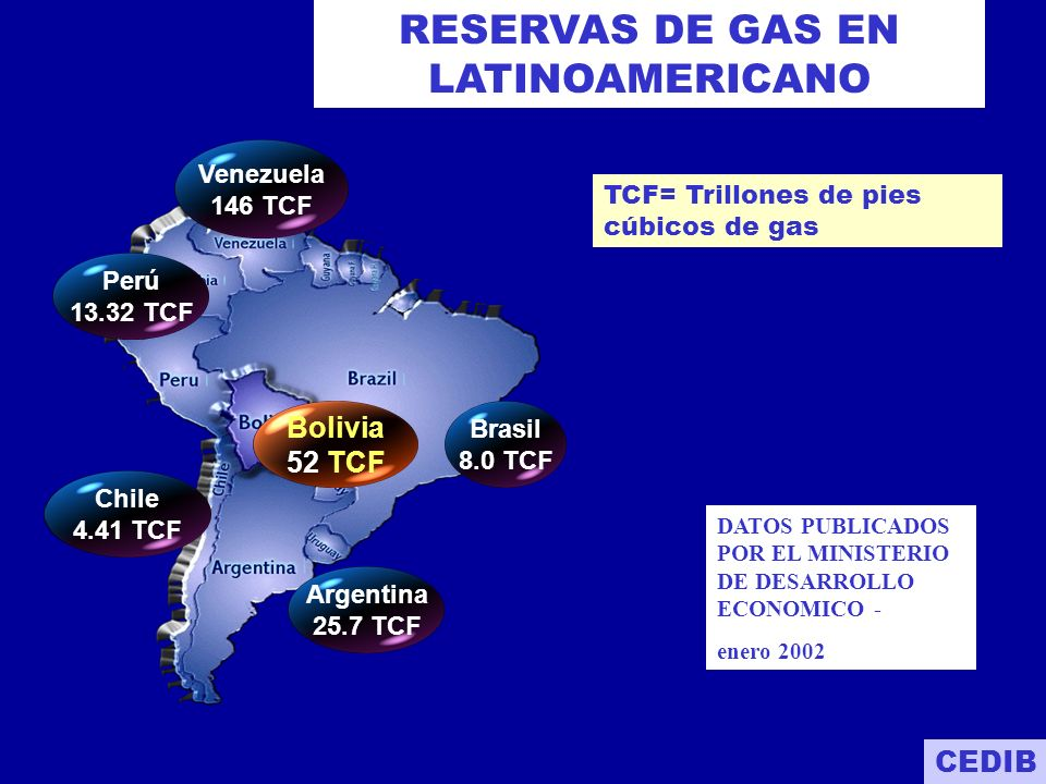 146 TCF 52 TCF 13 TCF 25 TCF VenezuelaBoliviaArgentinaPeruBrasil 8 TCF Reservas de gas - A.Latina CEDIB