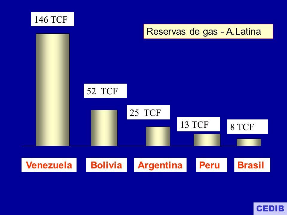 *52 TCF gas natural (27 probadas 25 probables) *49% del territorio boliviano es considerado área de interés petrolero 2002 - BOLIVIA: RESERVAS DE GAS CEDIB