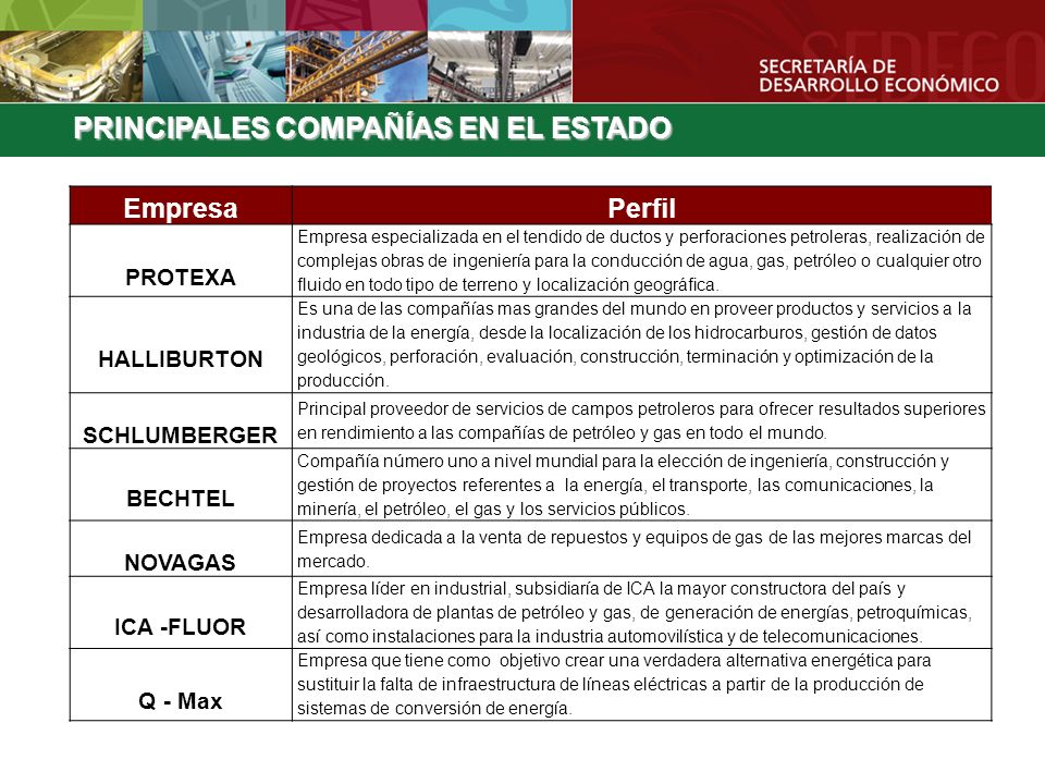 PRINCIPALES COMPAÑÍAS EN EL ESTADO EmpresaPerfil PROTEXA Empresa especializada en el tendido de ductos y perforaciones petroleras, realización de comp