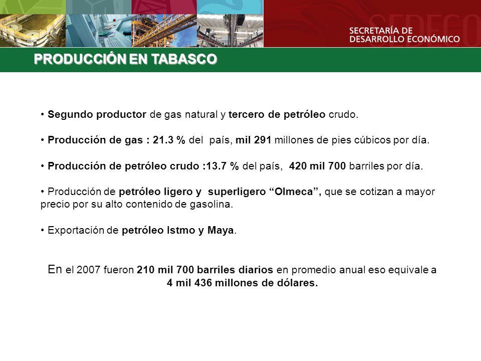 PRODUCCIÓN EN TABASCO Segundo productor de gas natural y tercero de petróleo crudo. Producción de gas : 21.3 % del país, mil 291 millones de pies cúbi