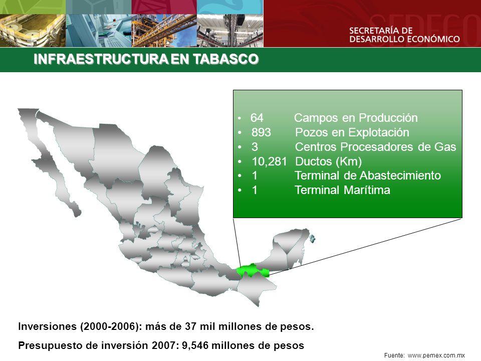 64 Campos en Producción 893 Pozos en Explotación 3 Centros Procesadores de Gas 10,281 Ductos (Km) 1 Terminal de Abastecimiento 1 Terminal Marítima Fue
