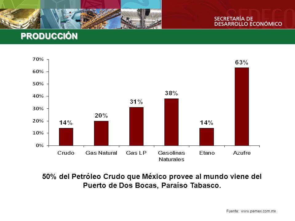 50% del Petróleo Crudo que México provee al mundo viene del Puerto de Dos Bocas, Paraíso Tabasco. Fuente: www.pemex.com.mx PRODUCCIÓN