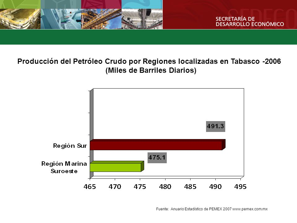 Producción de Gas Natural por Regiones localizadas en Tabasco - 2006 (Millones de Pies Cúbicos Diarios) Fuente: Anuario Estadístico de PEMEX 2007 www.pemex.com.mx
