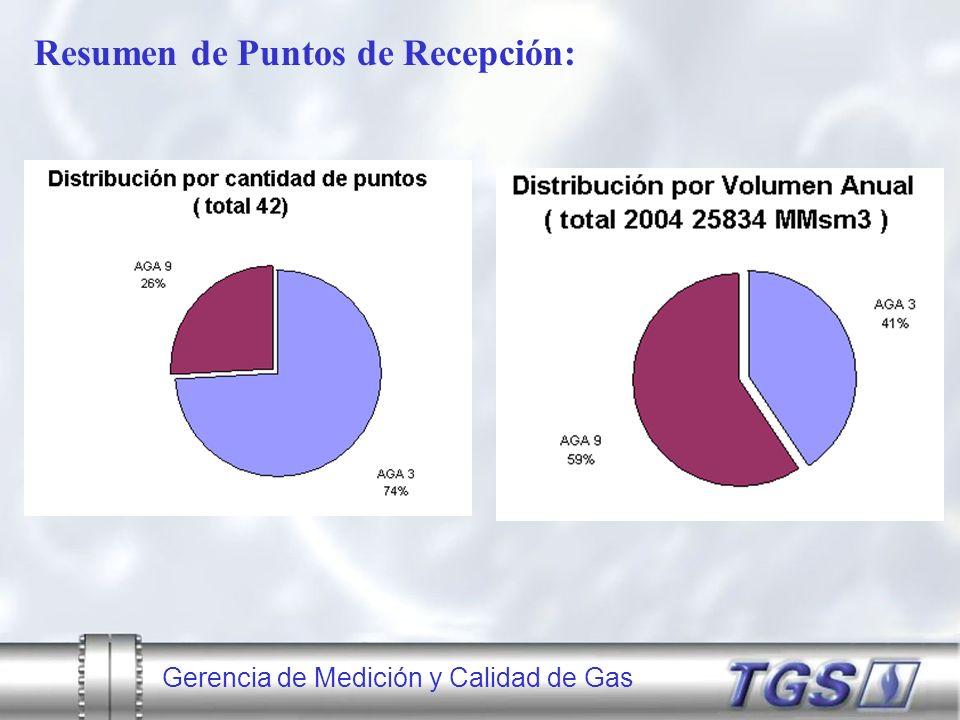 Gerencia de Medición y Calidad de Gas Resumen de Puntos de Recepción: