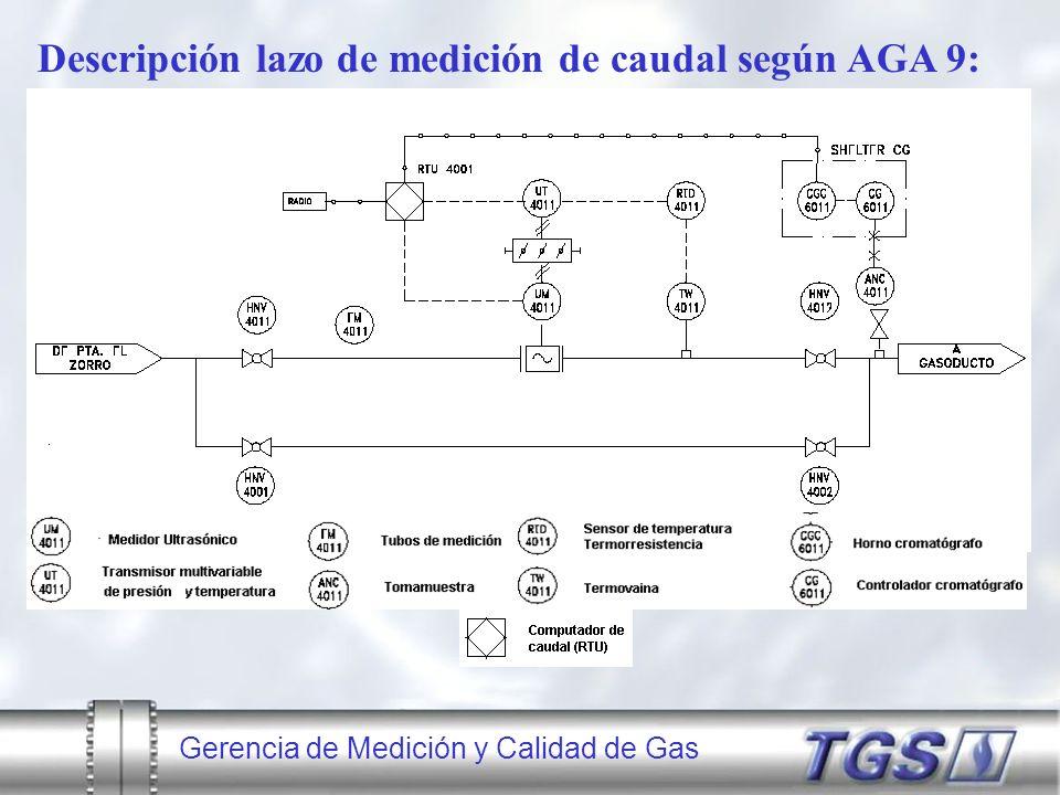 Gerencia de Medición y Calidad de Gas Descripción lazo de medición de caudal según AGA 9: