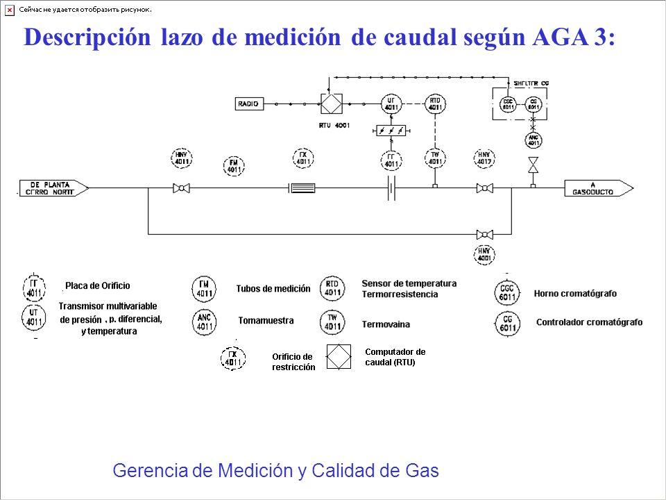 Gerencia de Medición y Calidad de Gas Descripción lazo de medición de caudal según AGA 3: