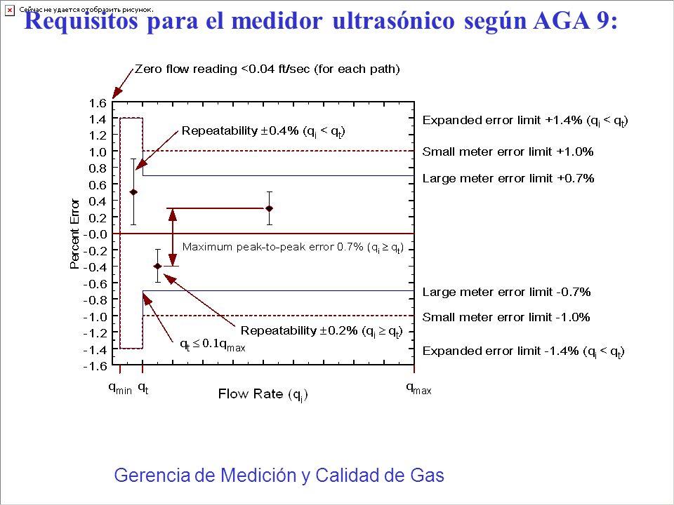 Gerencia de Medición y Calidad de Gas Requisitos para el medidor ultrasónico según AGA 9: