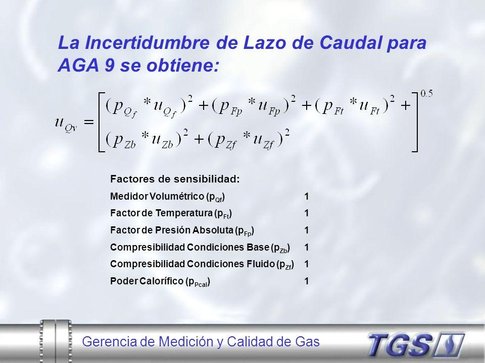 Gerencia de Medición y Calidad de Gas La Incertidumbre de Lazo de Caudal para AGA 9 se obtiene: Factores de sensibilidad: Medidor Volumétrico (p Qf )1