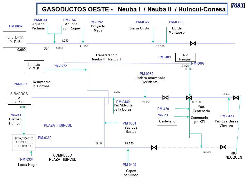 Gerencia de Medición y Calidad de Gas Ecuación de Caudal para AGA 3: En donde: Constante conversión de unidades Coeficiente de descarga Presión Absoluta [ kg/cm 2 ]Temperatura en grados Kelvin [K] Compresibilidad en condiciones base Factor de velocidadFactor de Expansión Compresibilidad en condiciones de flujo