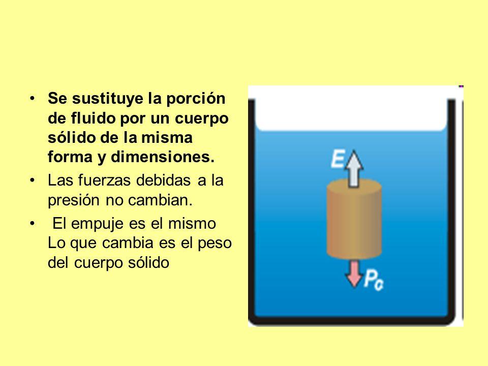 Se sustituye la porción de fluido por un cuerpo sólido de la misma forma y dimensiones. Las fuerzas debidas a la presión no cambian. El empuje es el m
