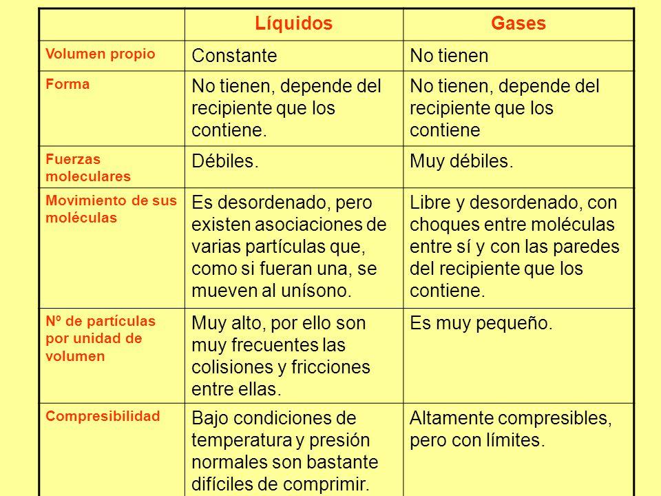 LíquidosGases Volumen propio ConstanteNo tienen Forma No tienen, depende del recipiente que los contiene.
