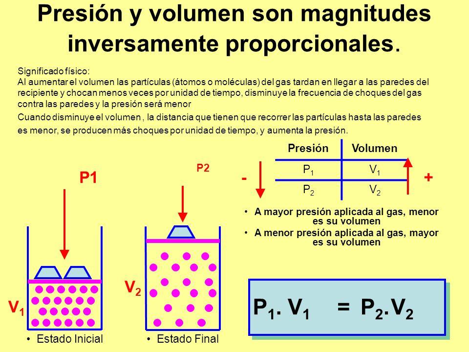 Presión y volumen son magnitudes inversamente proporcionales. Significado físico: Al aumentar el volumen las partículas (átomos o moléculas) del gas t