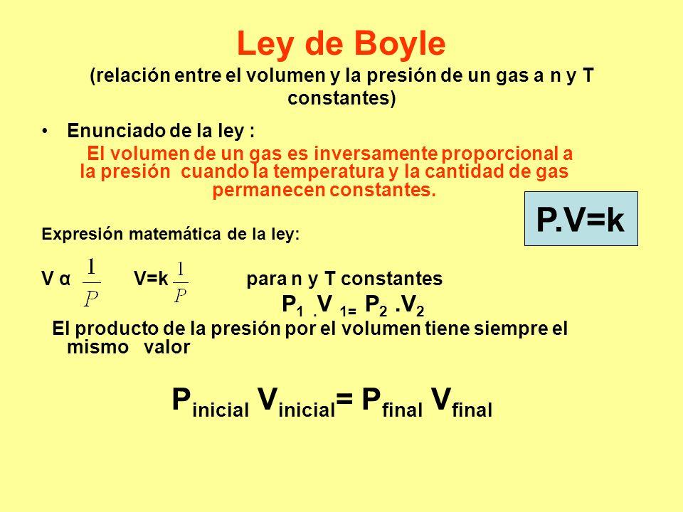 Ley de Boyle (relación entre el volumen y la presión de un gas a n y T constantes) Enunciado de la ley : El volumen de un gas es inversamente proporci