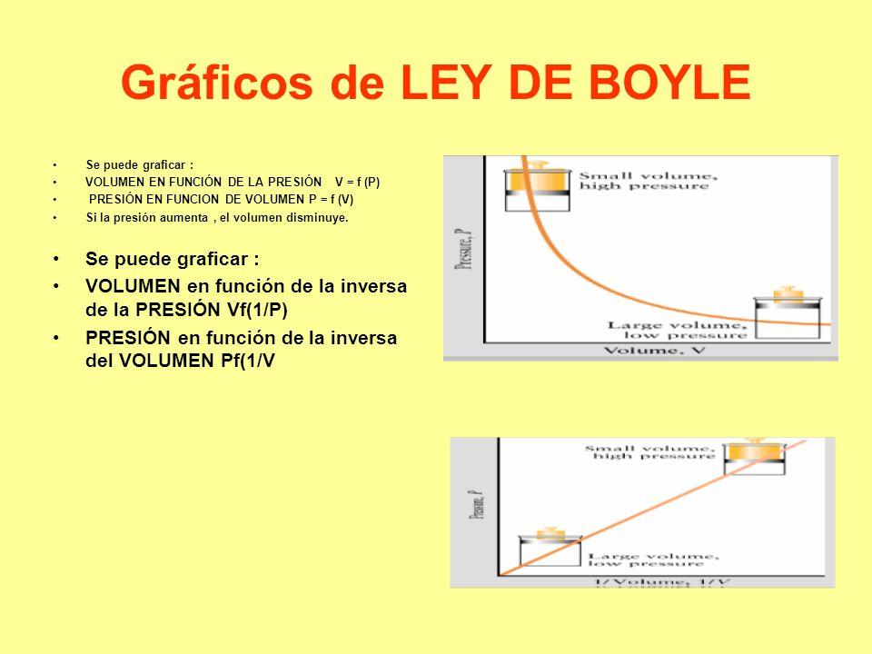 Gráficos de LEY DE BOYLE Se puede graficar : VOLUMEN EN FUNCIÓN DE LA PRESIÓN V = f (P) PRESIÓN EN FUNCION DE VOLUMEN P = f (V) Si la presión aumenta, el volumen disminuye.