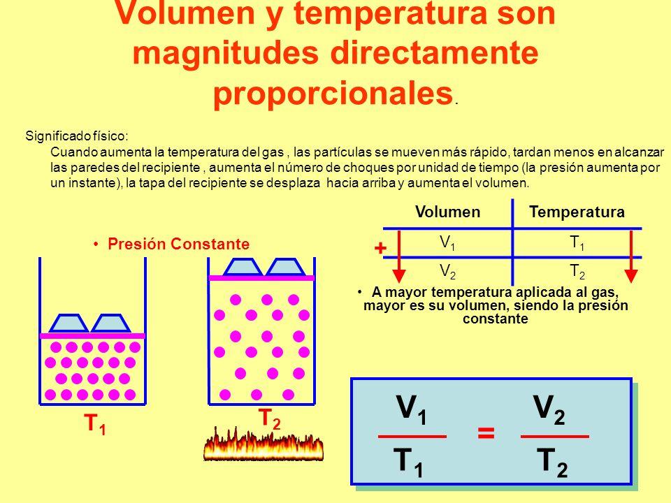 Volumen y temperatura son magnitudes directamente proporcionales. Significado físico: Cuando aumenta la temperatura del gas, las partículas se mueven