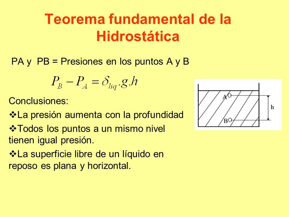 Teorema fundamental de la Hidrostática PA y PB = Presiones en los puntos A y B Conclusiones: La presión aumenta con la profundidad Todos los puntos a un mismo nivel tienen igual presión.