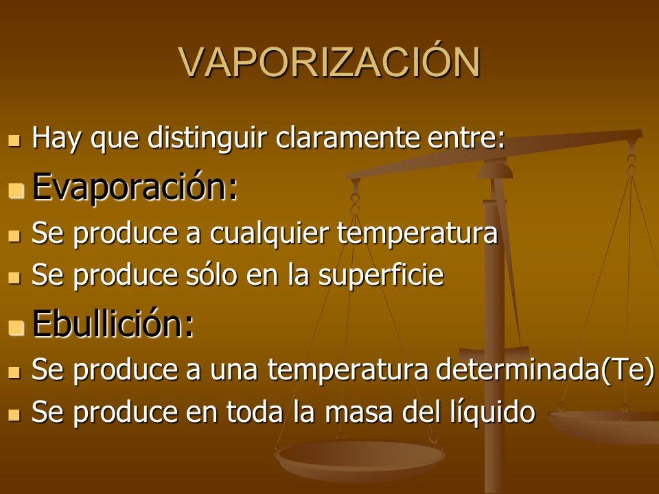 CAMBIOS DE ESTADO S Ó L I D OL Í Q U I D O G A S E O S O sublimación fusión vaporización Sublimación inversa solidificacióncondensación
