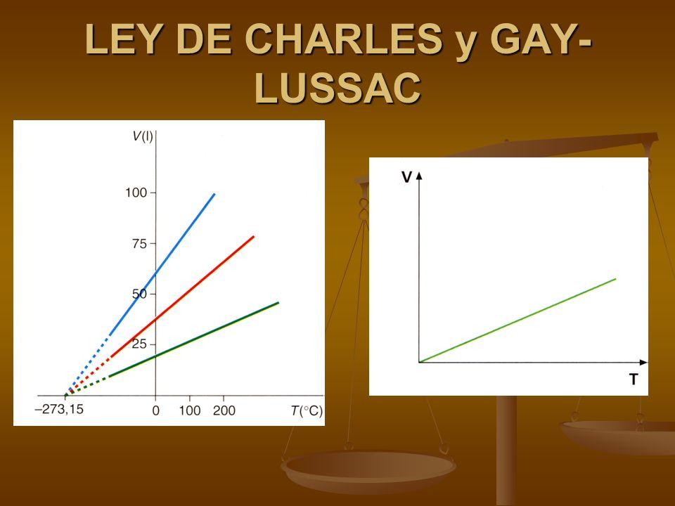 LEY DE CHARLES y GAY-LUSSAC Para una determinada cantidad (masa) de un gas que se mantiene a presión constante, el volumen es proporcional a su temperatura en la escala Kelvin .