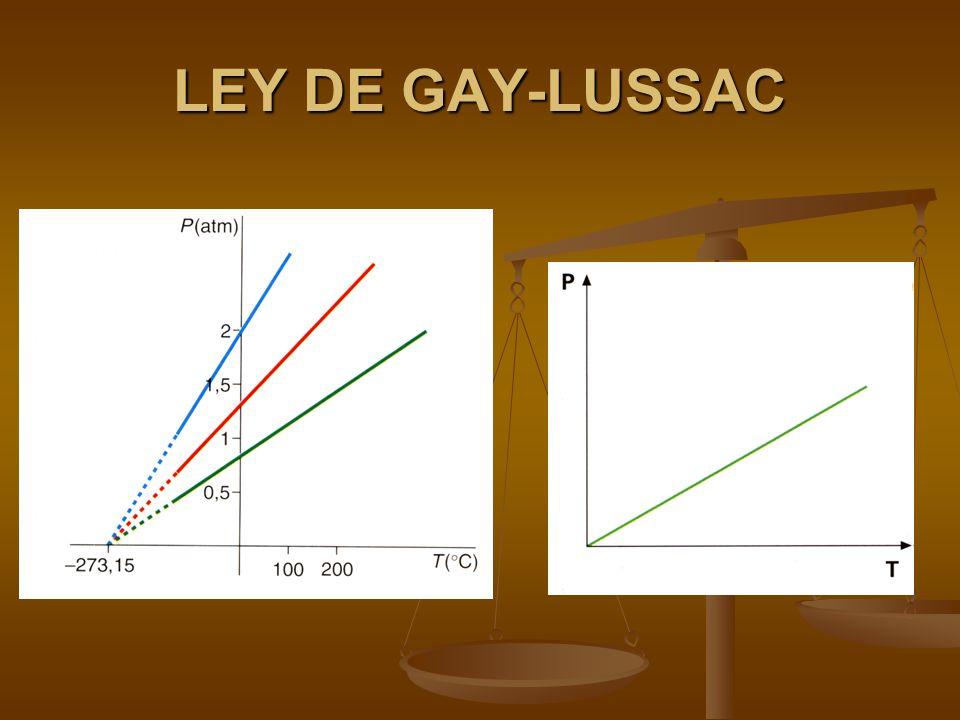 LEY DE GAY-LUSSAC Para una determinada cantidad (masa) de un gas que se mantiene a volumen constante, la presión es proporcional a su temperatura en la escala Kelvin .