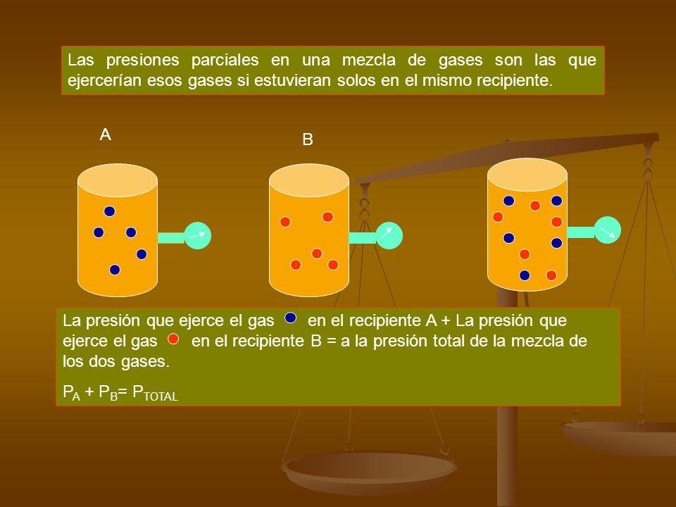4.-LEY DE DALTON DE LAS PRESIONES PARCIALES En un recipiente donde hay una mezcla de gases, la presión ejercida por cualquier gas es la misma que ejercería si el gas llenara por sí solo el recipiente.