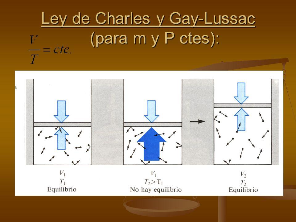 Ley de Boyle-Mariotte (para m y T ctes): Ley de Boyle-Mariotte (para m y T ctes):