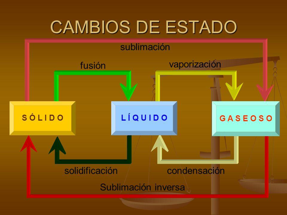 ESTADOS DE AGREGACIÓN Tanto los gases como los líquidos tienen la propiedad de adaptarse a la forma del recipiente que los contienen, así como la de escapar por un orificio que se practique en el recipiente, por lo que reciben el nombre de fluidos.