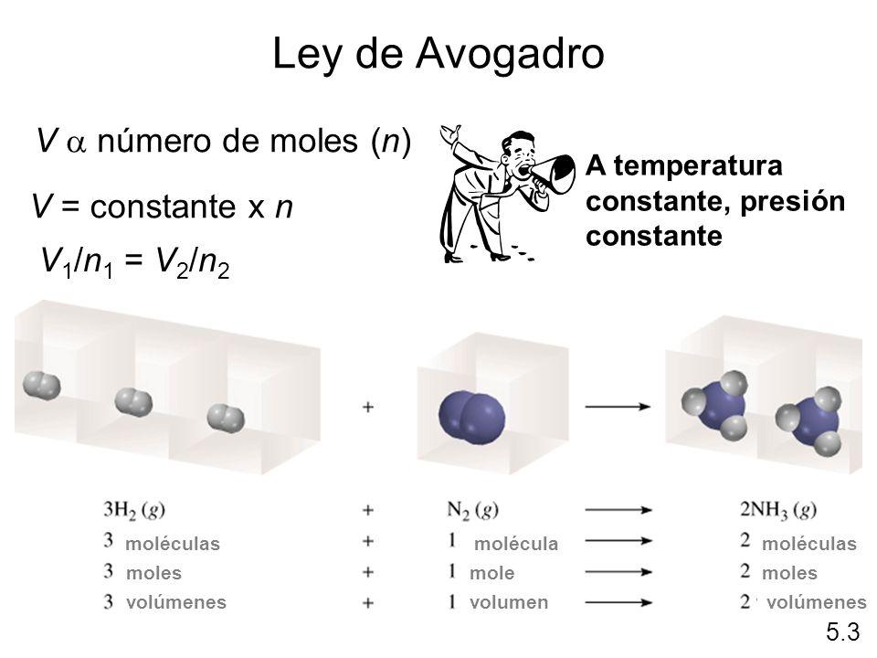 Ley de Avogadro V número de moles (n) V = constante x n V 1 /n 1 = V 2 /n 2 5.3 A temperatura constante, presión constante moléculas volúmenes molécul