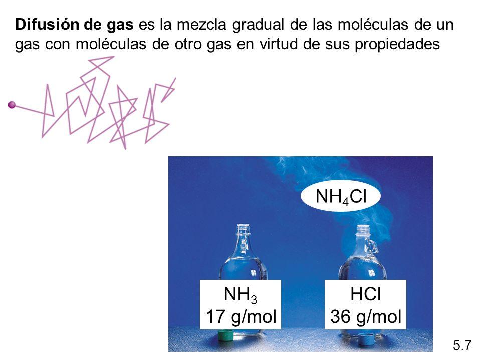 Difusión de gas es la mezcla gradual de las moléculas de un gas con moléculas de otro gas en virtud de sus propiedades cinéticas. 5.7 NH 3 17 g/mol HC